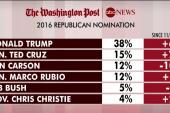 Trump goes into debate with big lead