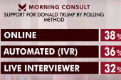 Here's why Trump does better in online polls