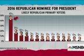 Trump holds historically insurmountable lead