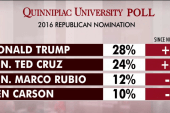 Cruz makes gains in latest GOP poll