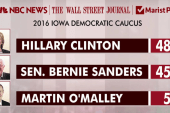 Dem race in a dead heat in Iowa, NH: polls