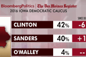 Clinton, Sanders locked in tight Iowa battle