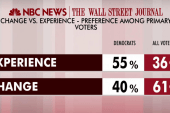 Voters want experience over change in '16:...
