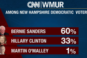 Sanders takes a huge lead over Clinton in NH