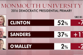 Sanders cuts into Clinton's national lead