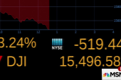 DOW drops more than 500 points