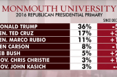 'Dire situation' for Rubio ahead of...