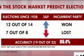 Rattner's charts: How economy predicts...