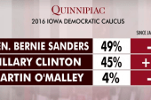 Sanders maintains slight edge in Iowa: poll