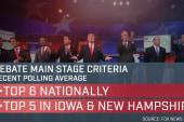 Trump won't attend Fox debate, what...