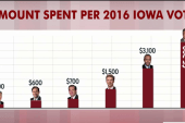 Trump spends least per vote in Iowa