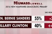 Sanders lead drops slightly in New Hampshire
