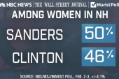 Sanders ahead of Clinton among women in NH