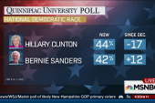 New polling has Clinton, Sanders in...