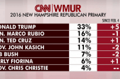 Trump goes into NH primary in the lead