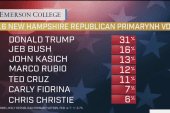 Trump leads in NH poll, but Jeb gains steam
