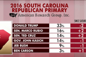 Trump SC strategy working: He leads new poll