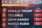 NBC Poll: Trump, Cruz Locked in Tight Race...