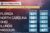 Poll: Clinton leads Sanders in four states