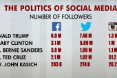 Why social shares matter in 2016 race