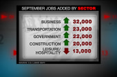 September unemployment at 7.2%