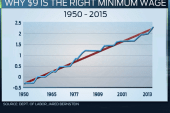 Why the minimum wage should be $9/hour