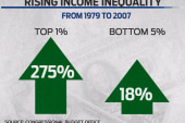 Is the American dream getting harder to...
