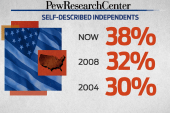 Pew poll: Independents now the largest...