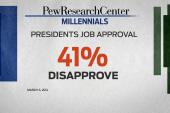 What matters to millennials, politically?