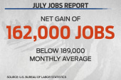 162,000 jobs added to the workforce