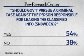 Cupp on Snowden: 'Hate the leaker, love...