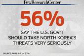 Just how dangerous is North Korea?
