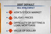Potential economic ripple effects of default