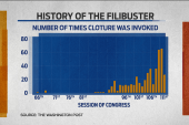 A brief history of the filibuster