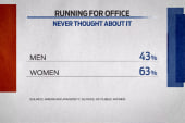 Young women less likely to consider office