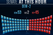 Tough night for Republicans in the Senate