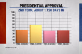 Obama's few weeks vs. other administrations