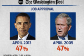 How good is Obama at getting things done?