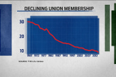 Unions on the decline
