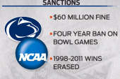 Penn State in jeopardy of losing...