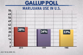 Will marijuana legalization affect...