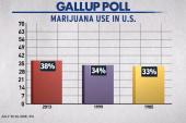 Will marijuana legalization affect...