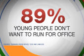 89% of youth don't want to run for office