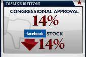Facebook fails expectations