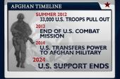 Ten more years in Afghanistan?