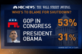 Americans hate the shutdown, blaming the GOP