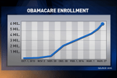 Big numbers ahead of the Obamacare deadline