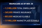 Ed: Obamacare trending upwards
