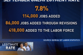 Unemployment drops to pre-Obama level