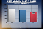 Low wages and high priorities
